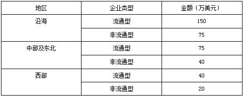 广交会展位申请资格